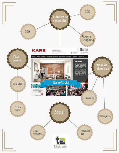 strategie-webmarketing-mobilier
