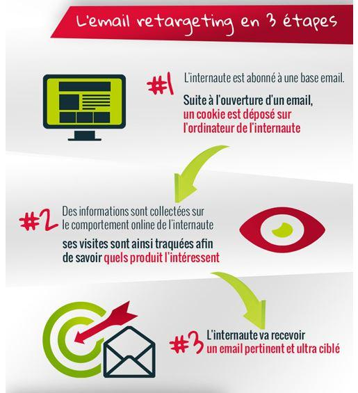 retargeting-email-fonctionnement