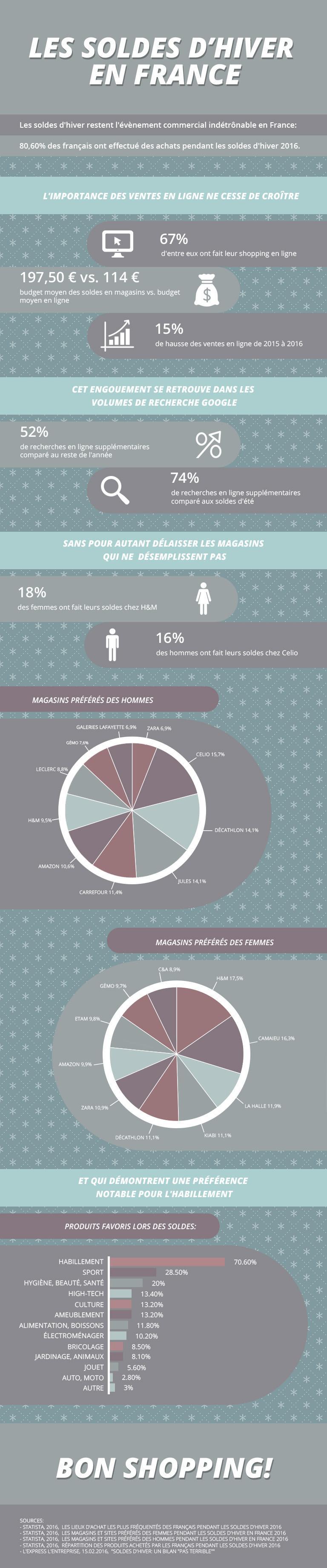 Infographie : Soldes d'Hiver par shopalike