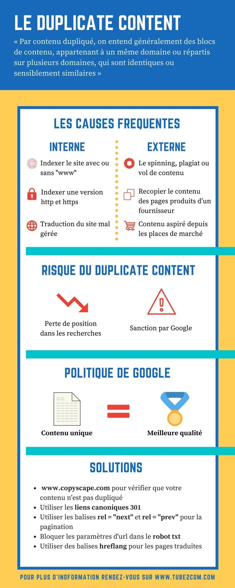infographie duplicate content