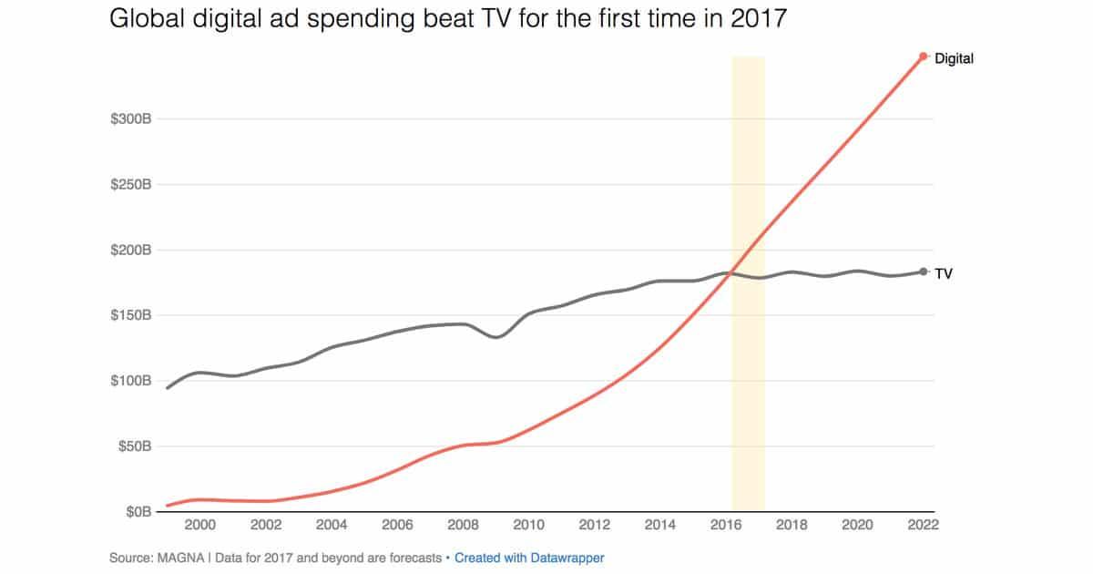 courbe des dépenses publicitaire en 2017